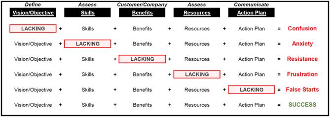 Managing Change Matrix