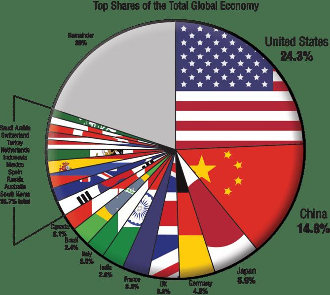 Global Economy Pie Chart